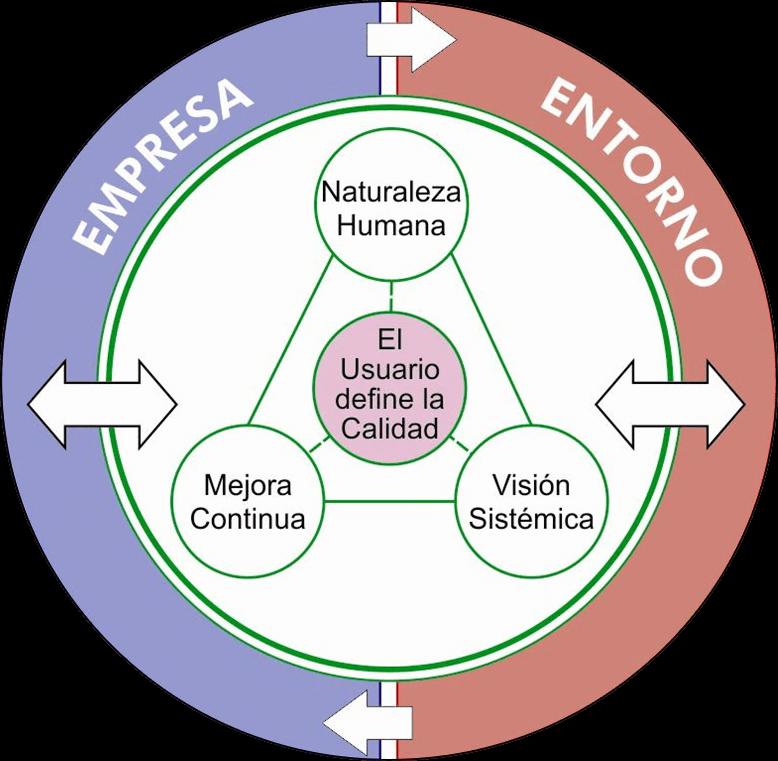 bases-de-nuestro-pensamiento-en-gestion-empresarial